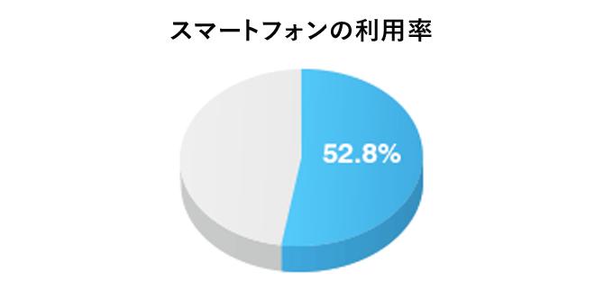 スマートフォンの利用率