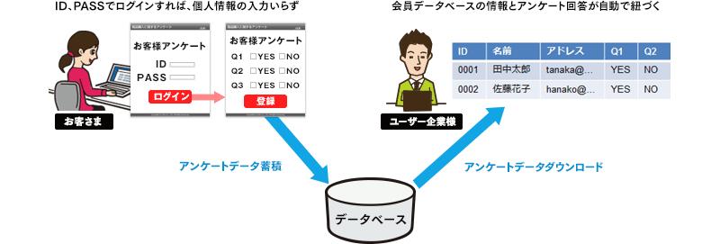 会員データベースの情報とアンケート回答が自動で紐づく