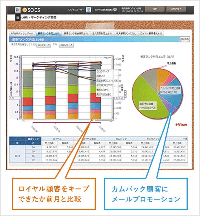 画面1:RF分析の顧客分類別顧客数の推移グラフ