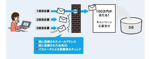 同じメールアドレスの方の二重登録を防いだり、同じ会員IDでの二重登録を自動で防ぐことができます