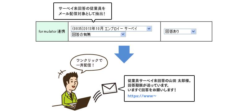 メールで簡単に、オンラインサーベイ回答の催促が行える