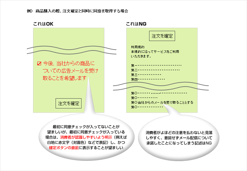 OK:最初に同意チェックが入ってないことが望ましいが、最初に同意チェックが入っている場合は、消費者が認識しやすいよう明示(例えば白地に赤文字(対面色)などで表記)し、かつ確定ボタンの直前に表示することが望ましい、NG:消費者がよほどの注意を払わないと見落しやすく、意図せずメール配信について承諾したことになってしまう記述はNG