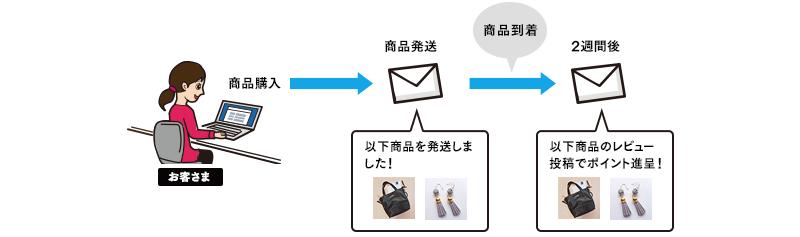 商品購入者に商品発送のお知らせや、レビュー投稿促進メールを送りたい