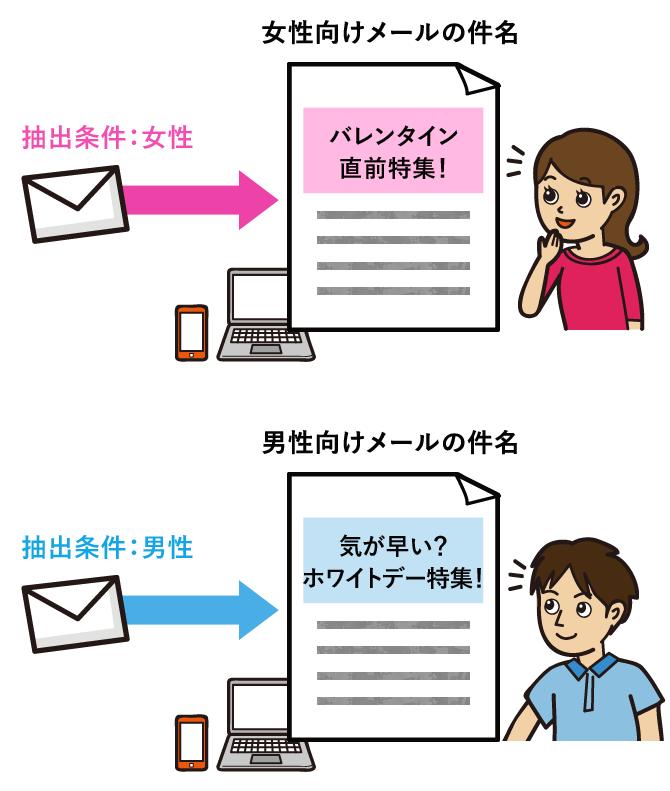 メール件名の条件抽出も可能