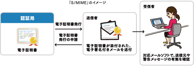 「S/MIME」のイメージ