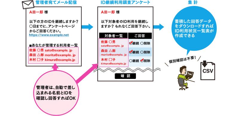 WEBCAS formulatorとWEBCAS e-mailの連携で実現した「ID継続利用調査」のイメージ