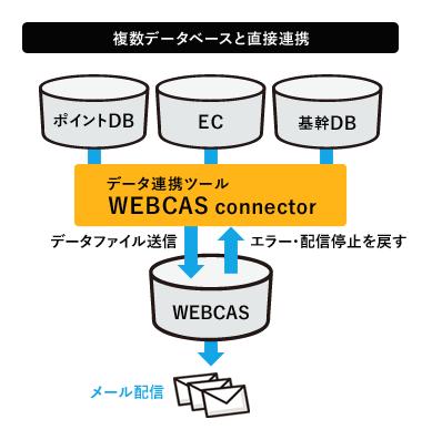 顧客データベースとWEBCASクラウドサーバーをVPN回線等で直接連携