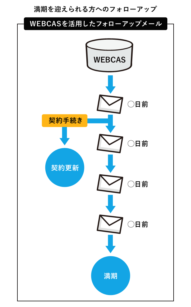 WEBCASを活用したフォローアップメール