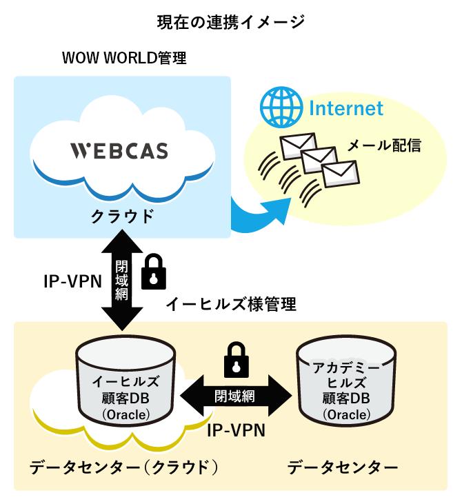現在の連携イメージ
