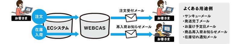 ECシステムと連携したメール配信