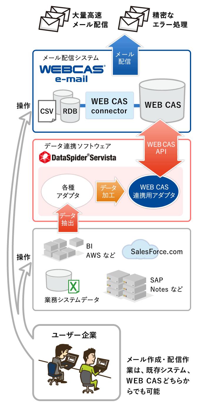 パターン2) マルチデバイス端末操作からのBI連携メール配信