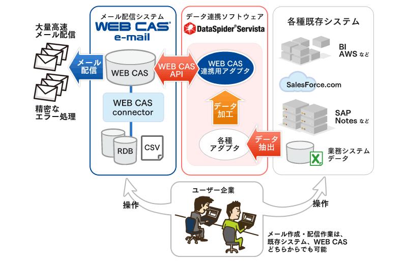 パターン1) DataSpiderを利用した各種業務システムとWEB CASとの連携