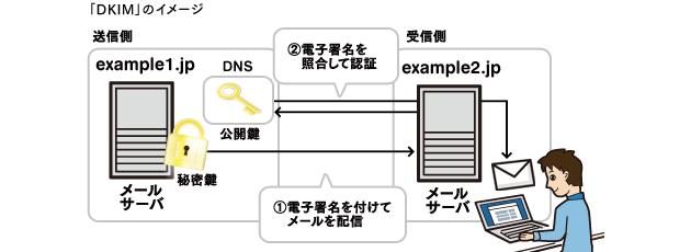 「DKIM」のイメージ