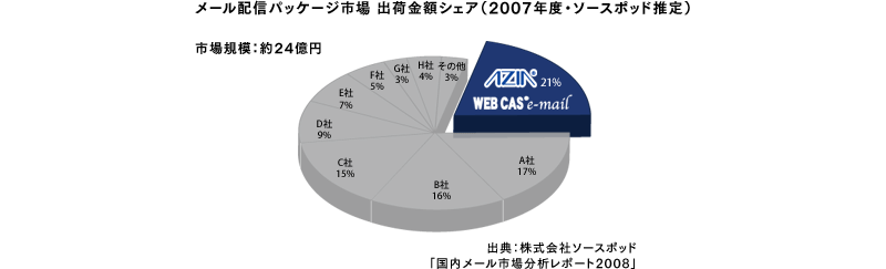 メール配信パッケージ市場 出荷金額シェア(2007年度・ソースポッド推定)