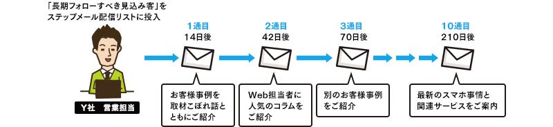 「長期フォローすべき見込み客」をステップメール配信リストに投入