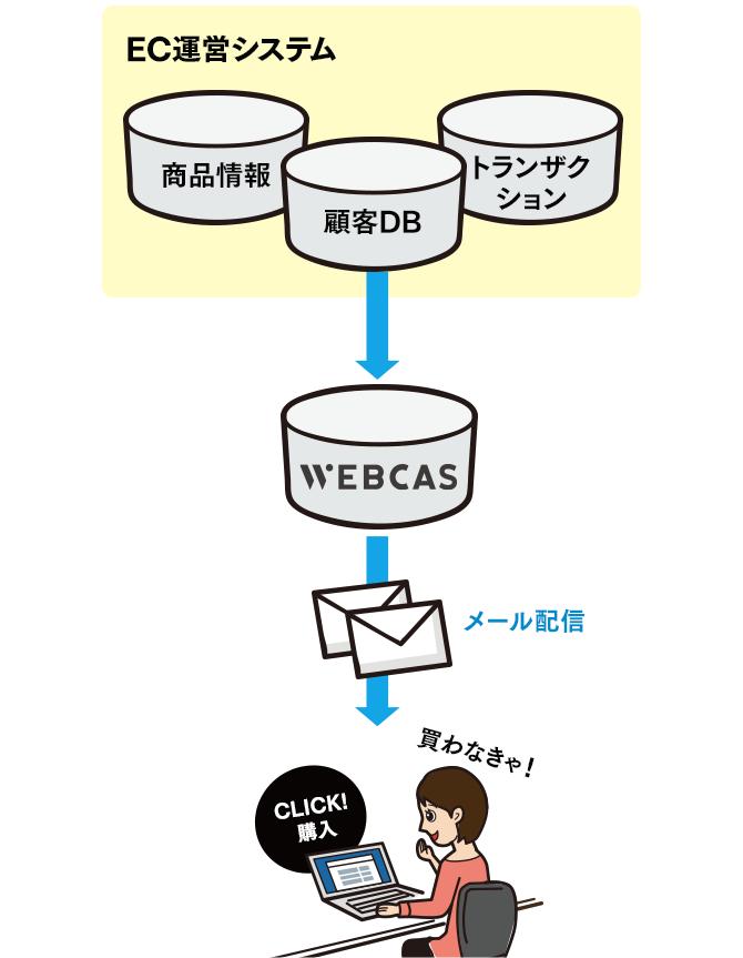 EC運営システム連携事例