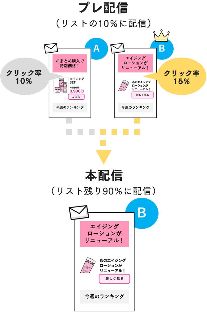 プレ配信本配信(ABテスト)_SP