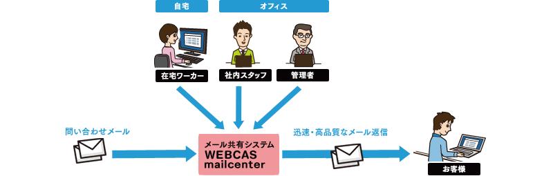 自宅で勤務する在宅スタッフも、オフィスにいる社内スタッフと同じようにメール問い合わせ対応状況を共有して、最適な運用が可能