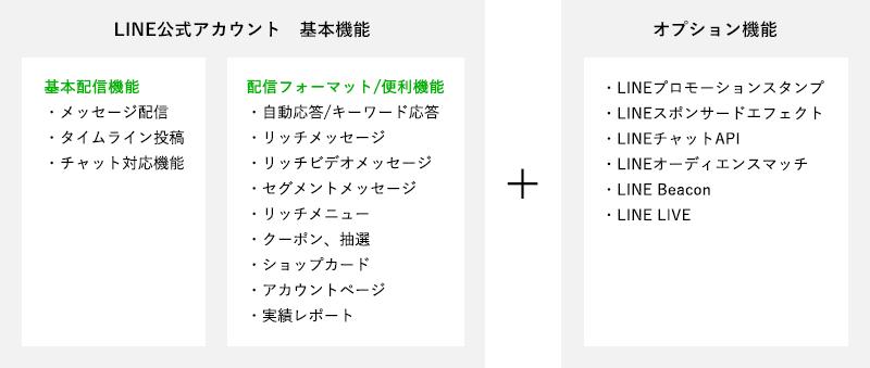 LINE公式アカウントの機能