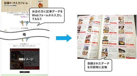 WEBCASに入力された情報をそのままガイドブックの印刷データに活用