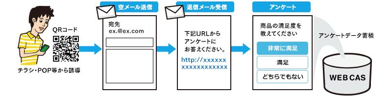 スマートフォン向けアンケートで、メールアドレスを含む個人情報を収集したい場合は「空メール機能」の活用がおすすめです。SFOに標準搭載している「空メール機能」は、ユーザーが「件名なし、本文なし」のメール(空メール)を送るだけで、アンケートフォームのページへとスムーズに誘導できる仕組みです。ユーザーのメールアドレス手入力の負担が減るだけでなく、入力ミスが防げるというメリットがあります。