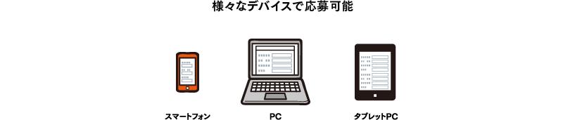 様々なデバイスで応募可能(携帯電話・スマートフォン・PC・タブレットPC)