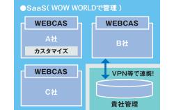 導入タイプと同等のサービスでしかもサーバレスがお望みならSaaS型!