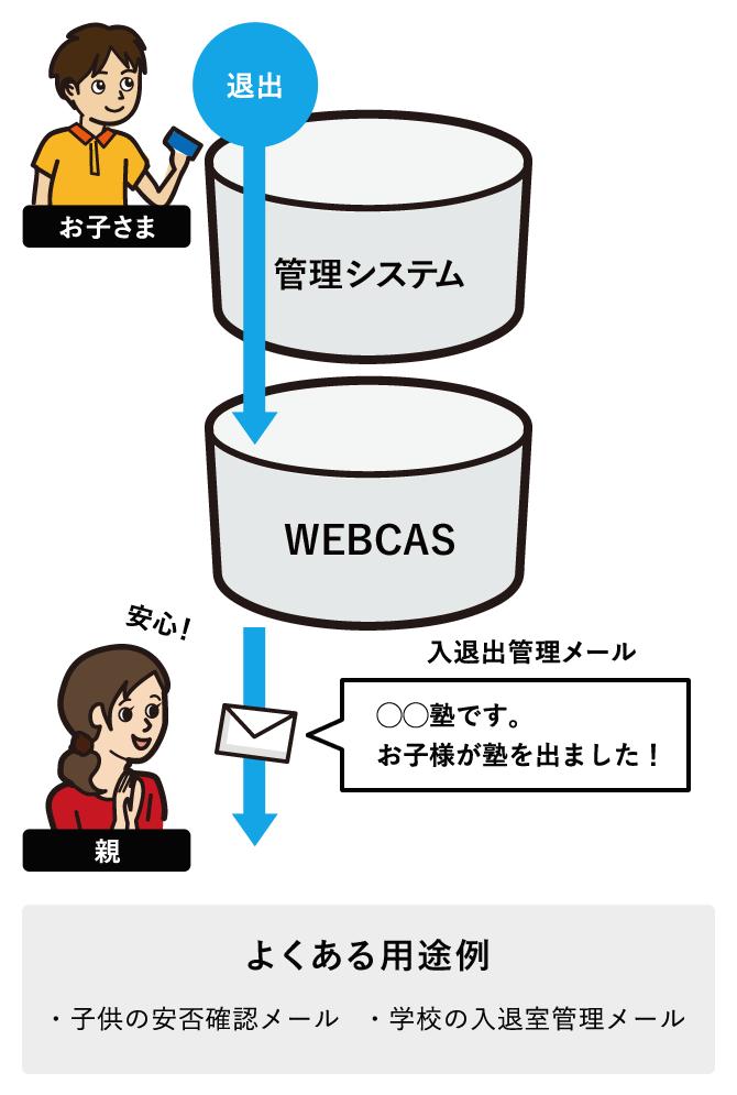 ICカードシステムと連携したメール配信