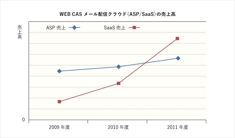 WEB CASメール配信クラウド(SaaS/ASP)の売上高推移