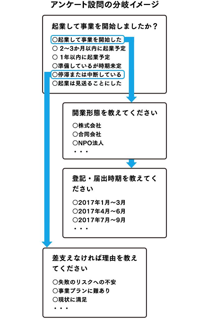 アンケートの分岐イメージ