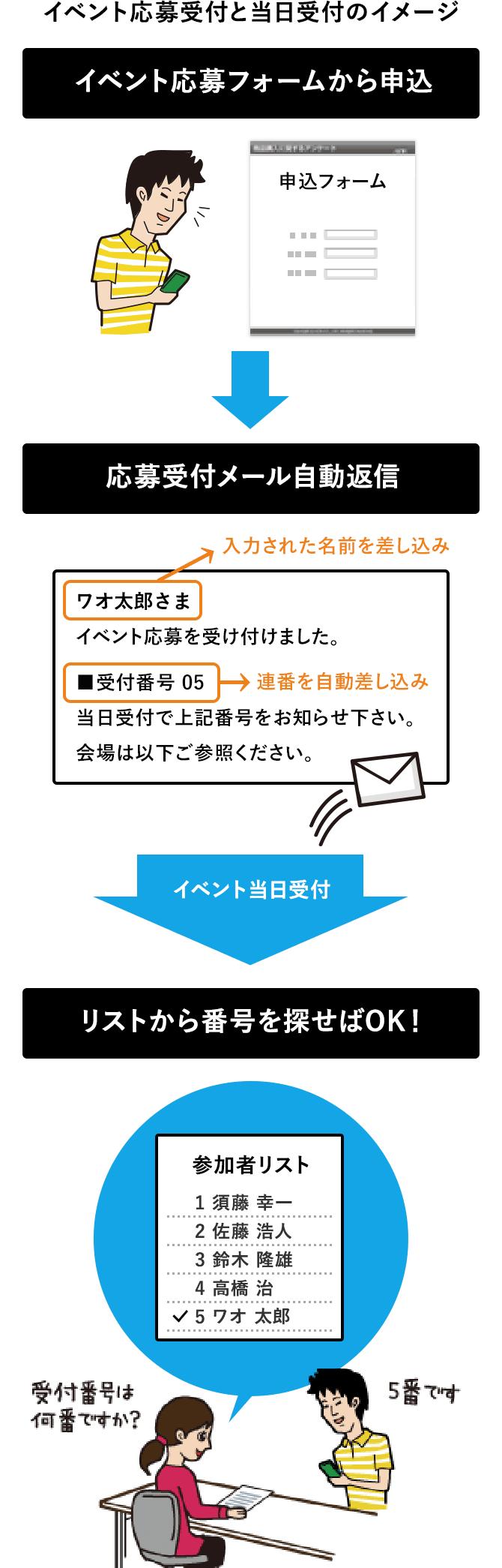 案内ページ・申込フォーム作成⇒メール集客⇒セミナー受付管理⇒メールフォロー