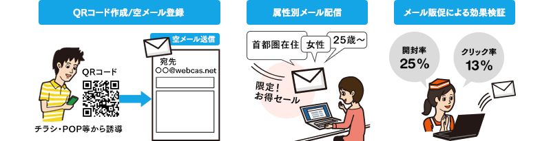メール販促(PC)