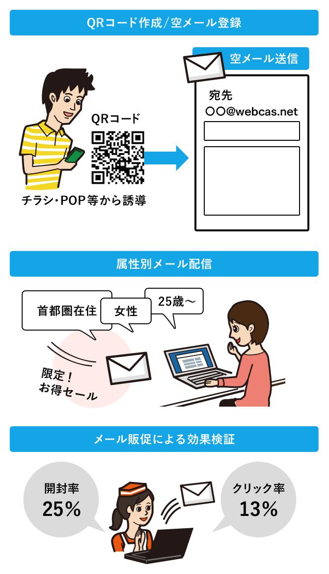 メール販促(SP)