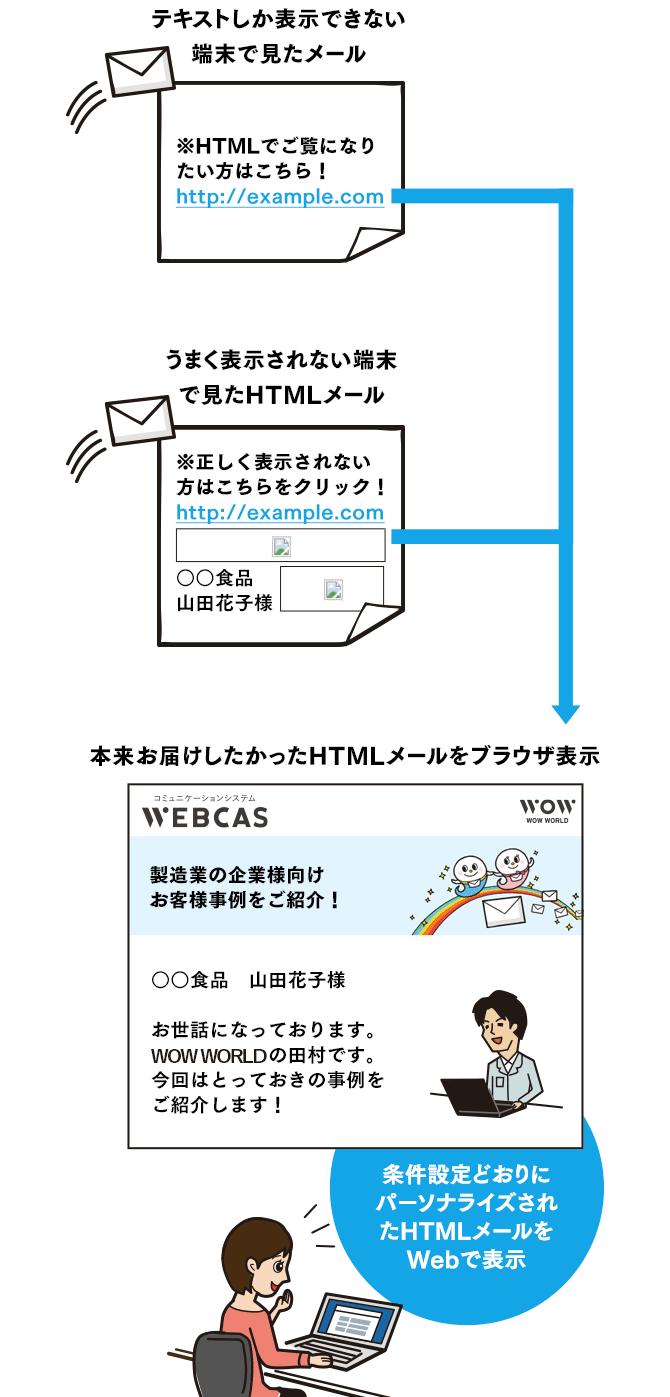 パーソナルWebページの利用イメージ