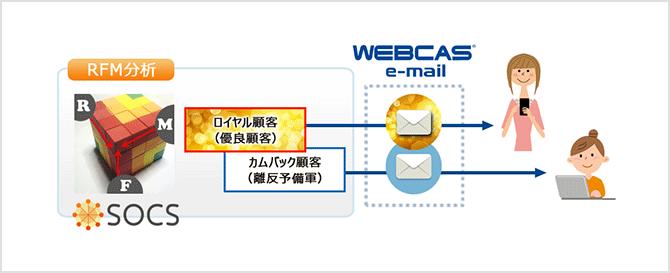 図3:カテゴライズした顧客に合わせたメールを配信