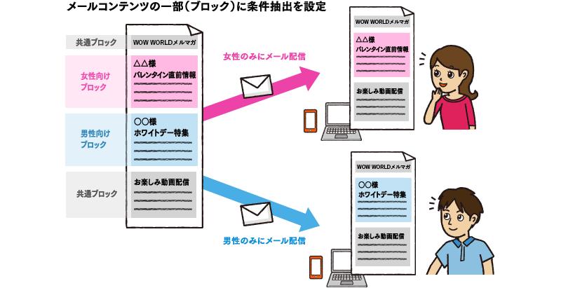 メールコンテンツの一部(ブロック)に条件抽出を設定