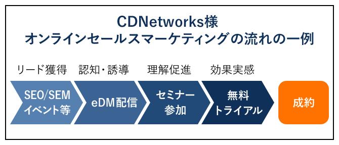 CDNetworks様 オンラインセールスマーケティングの流れの一例