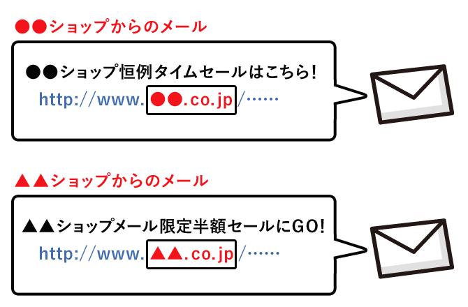 ショップ毎に複数の独自ドメインを設定する例