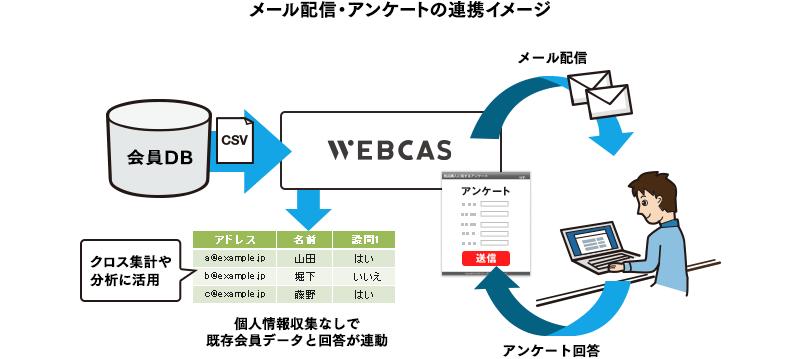 メール配信システムとアンケートシステムの連携イメージ