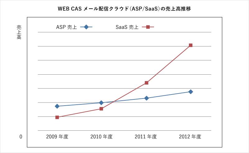 WEBCASメール配信クラウド(SaaS/ASP)の売上高推移