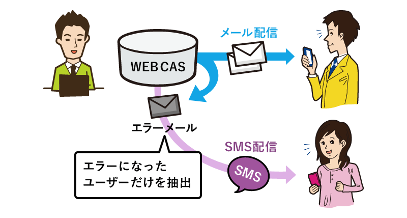 WEBCAS SMSの活用イメージ