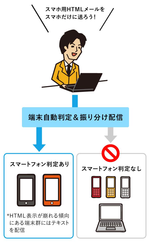 「テキストメール」「HTMLメール」「デコメール」を自動で送り分け