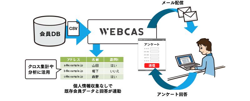 メール配信・アンケートの連携イメージ(例)