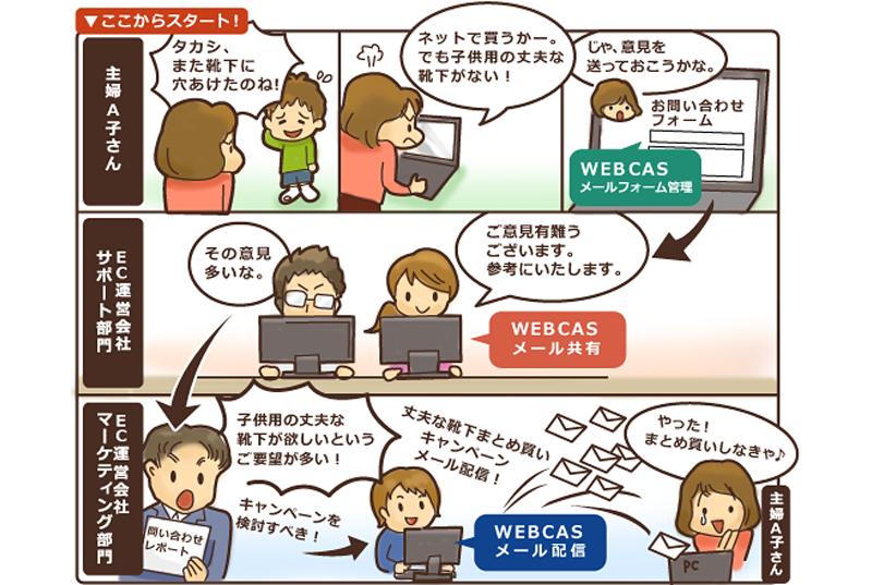 双方向コミュニケーションの実現