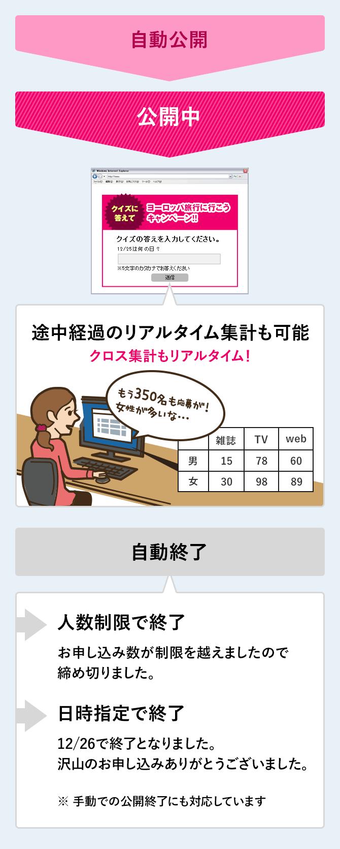 イベント受付フォームは、公開・終了が自動で設定できます