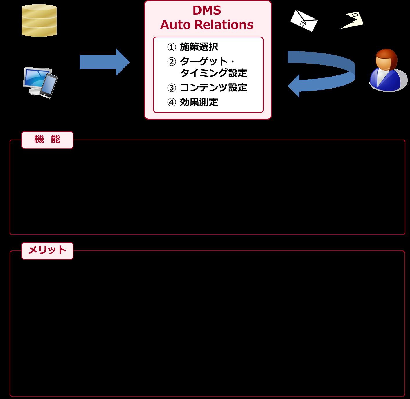 「DMS Auto Relations」システムイメージと機能・メリット