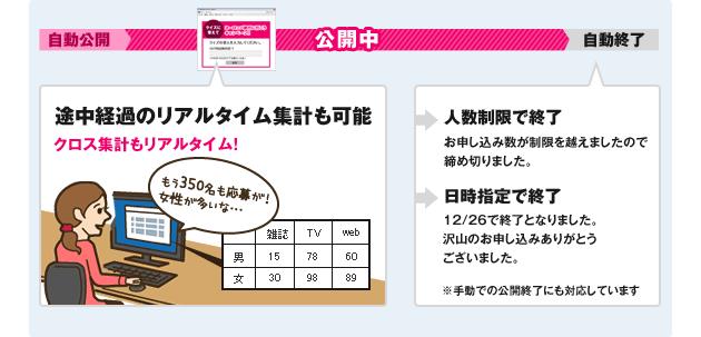 キャンペーン公開中は、スケジュールの設定はもちろん、リアルタイムで集計も可能です