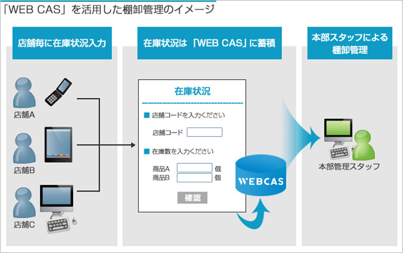 「WEBCAS」を活用した棚卸管理のイメージ
