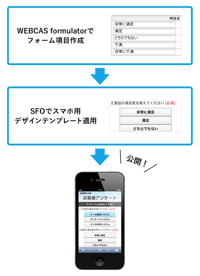 WEBCAS formulatorでフォーム項目作成 → SFOでスマホ用デザインテンプレート適用 → 公開!