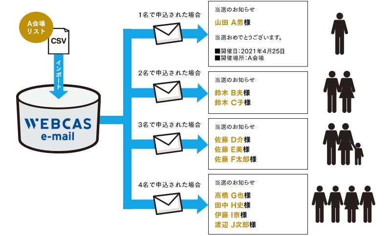 ブロック別配信(PW800)
